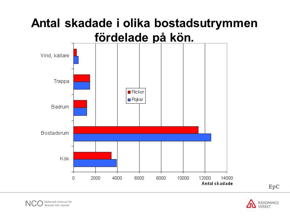 Antal skadade i olika bostadsutrymmen fördelade på kön. EpC