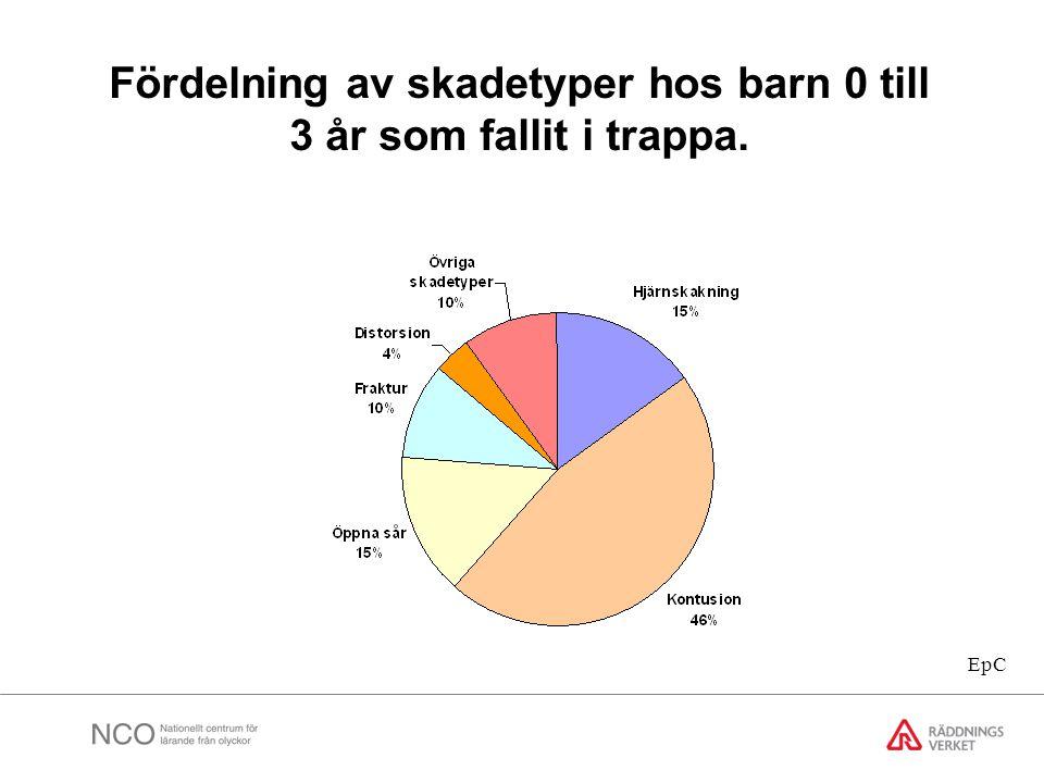 Fördelning av skadetyper hos barn 0 till 3 år som fallit i trappa. EpC