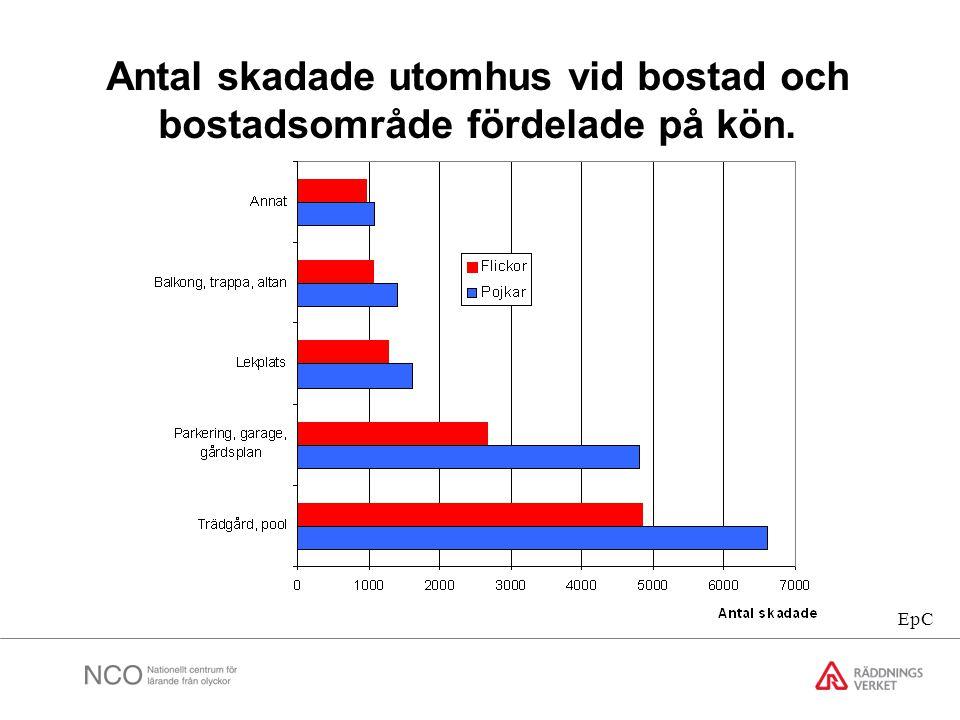 Antal skadade utomhus vid bostad och bostadsområde fördelade på kön. EpC