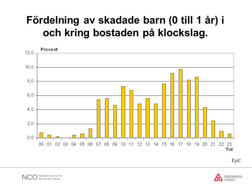 Fördelning av skadade barn (0 till 1 år) i och kring bostaden på klockslag. EpC