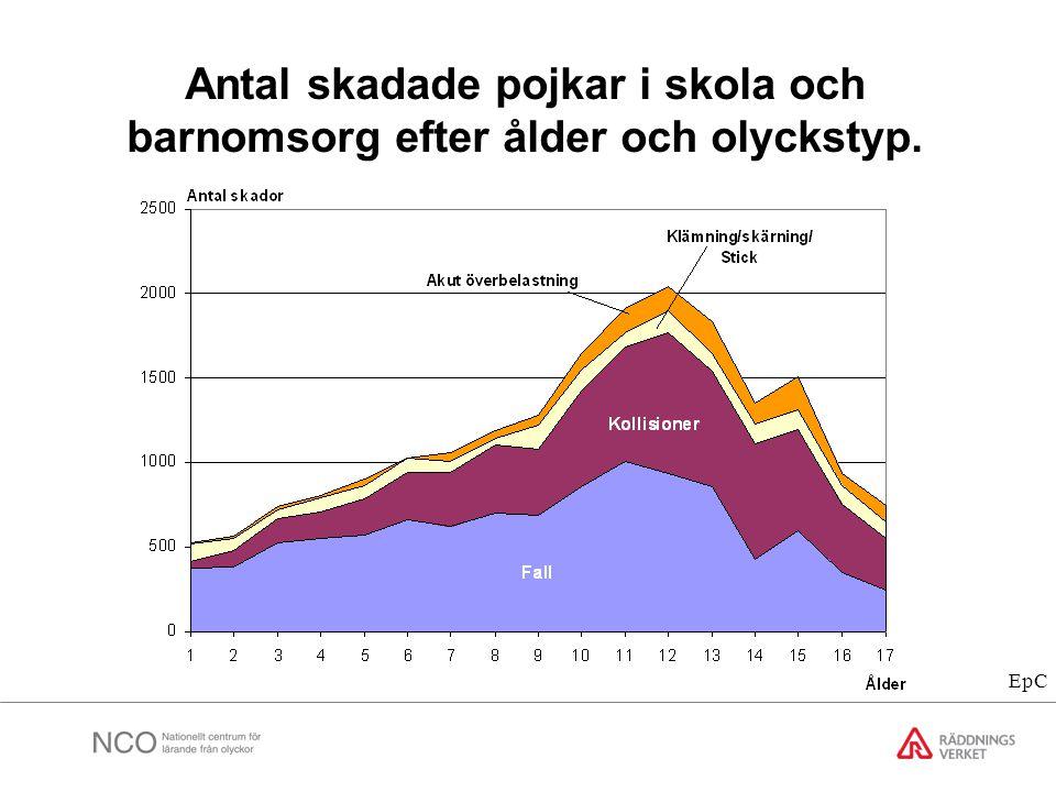 Antal skadade pojkar i skola och barnomsorg efter ålder och olyckstyp. EpC