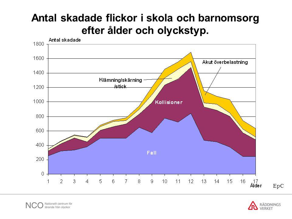 Antal skadade flickor i skola och barnomsorg efter ålder och olyckstyp. EpC