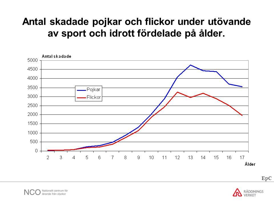 Antal skadade pojkar och flickor under utövande av sport och idrott fördelade på ålder. EpC