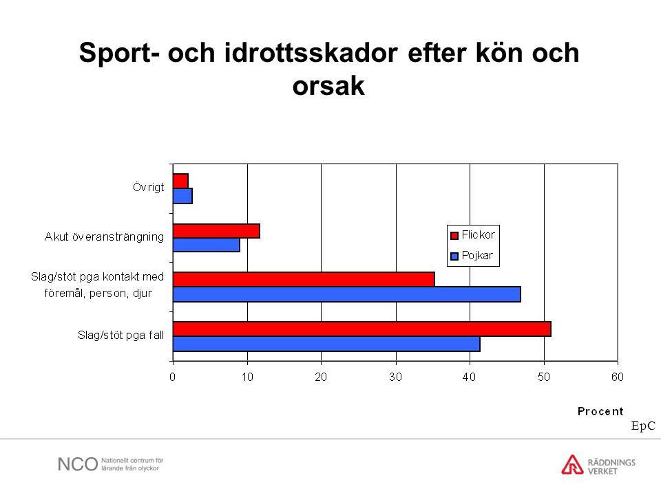 Sport- och idrottsskador efter kön och orsak EpC