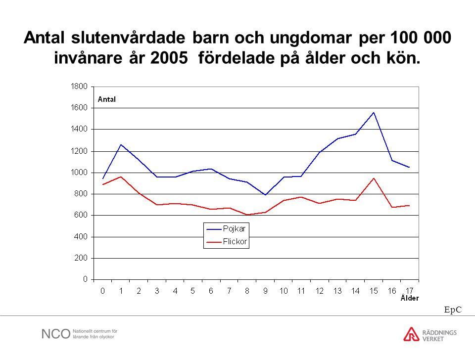 Antal slutenvårdade barn och ungdomar per 100 000 invånare år 2005 fördelade på ålder och kön. EpC