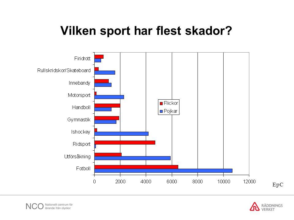 Vilken sport har flest skador? EpC