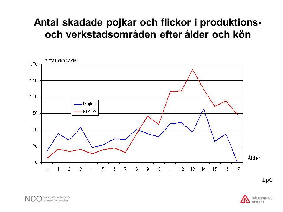Antal skadade pojkar och flickor i produktions- och verkstadsområden efter ålder och kön EpC