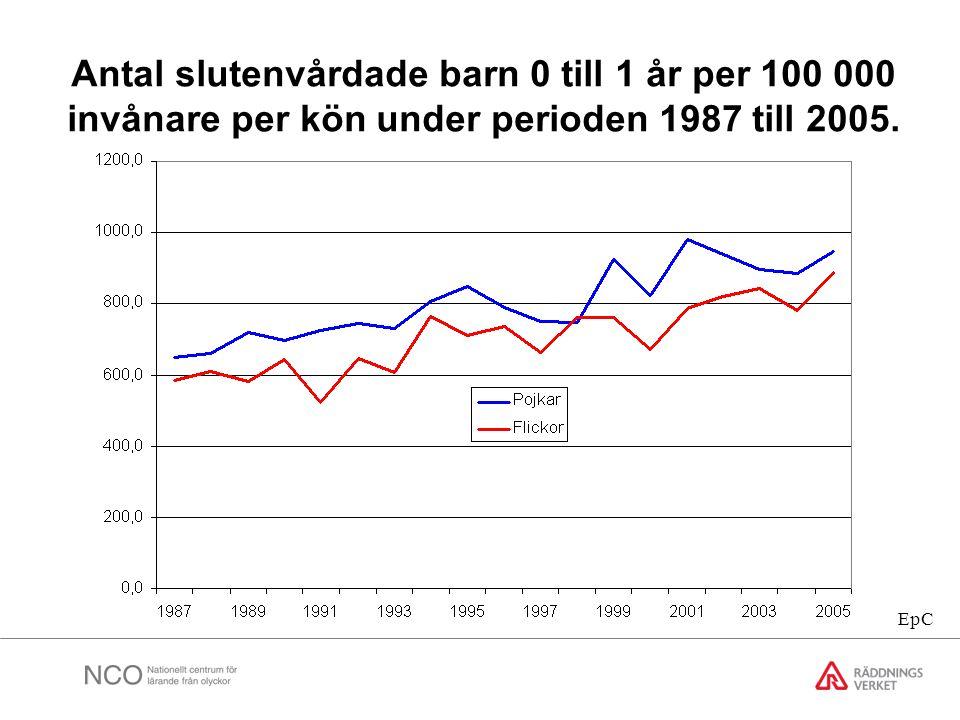 Antal slutenvårdade barn 0 till 1 år per 100 000 invånare per kön under perioden 1987 till 2005. EpC