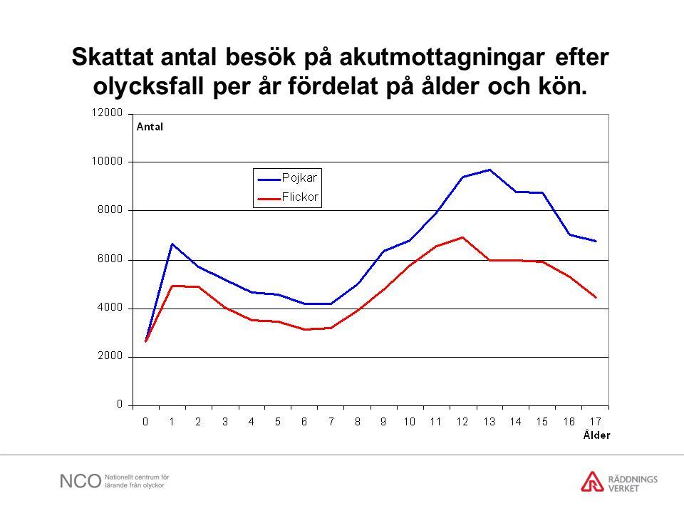 Fördelning av skadade barn och ungdomar, 0 till 17 år, på arenor. EpC
