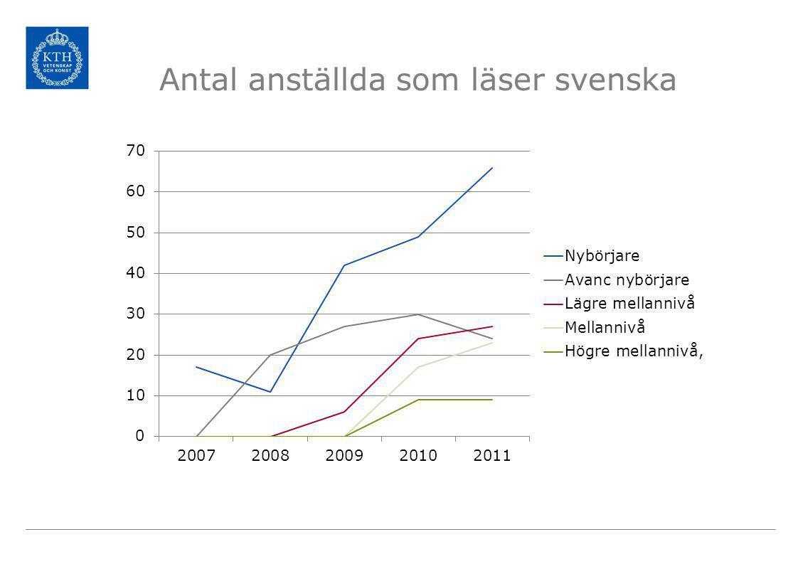 Antal anställda som läser svenska