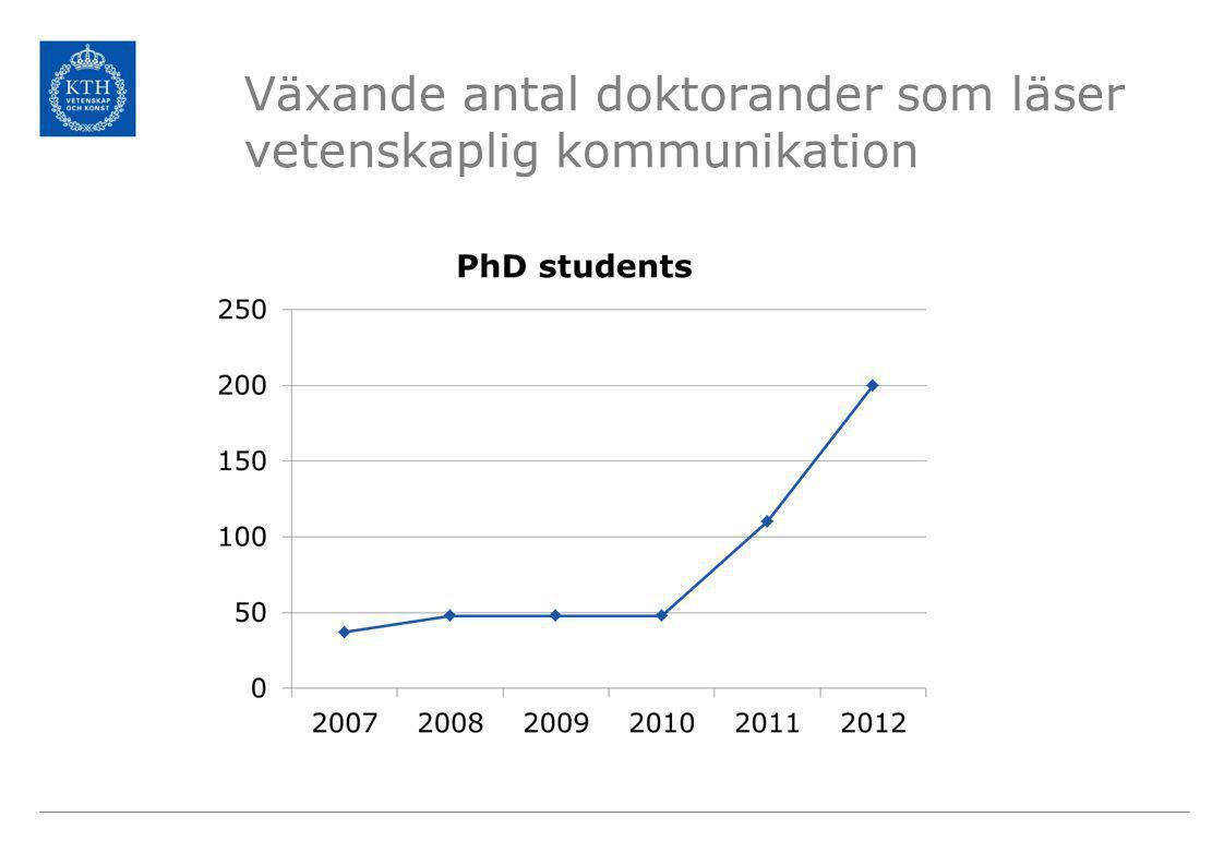 Växande antal doktorander som läser vetenskaplig kommunikation