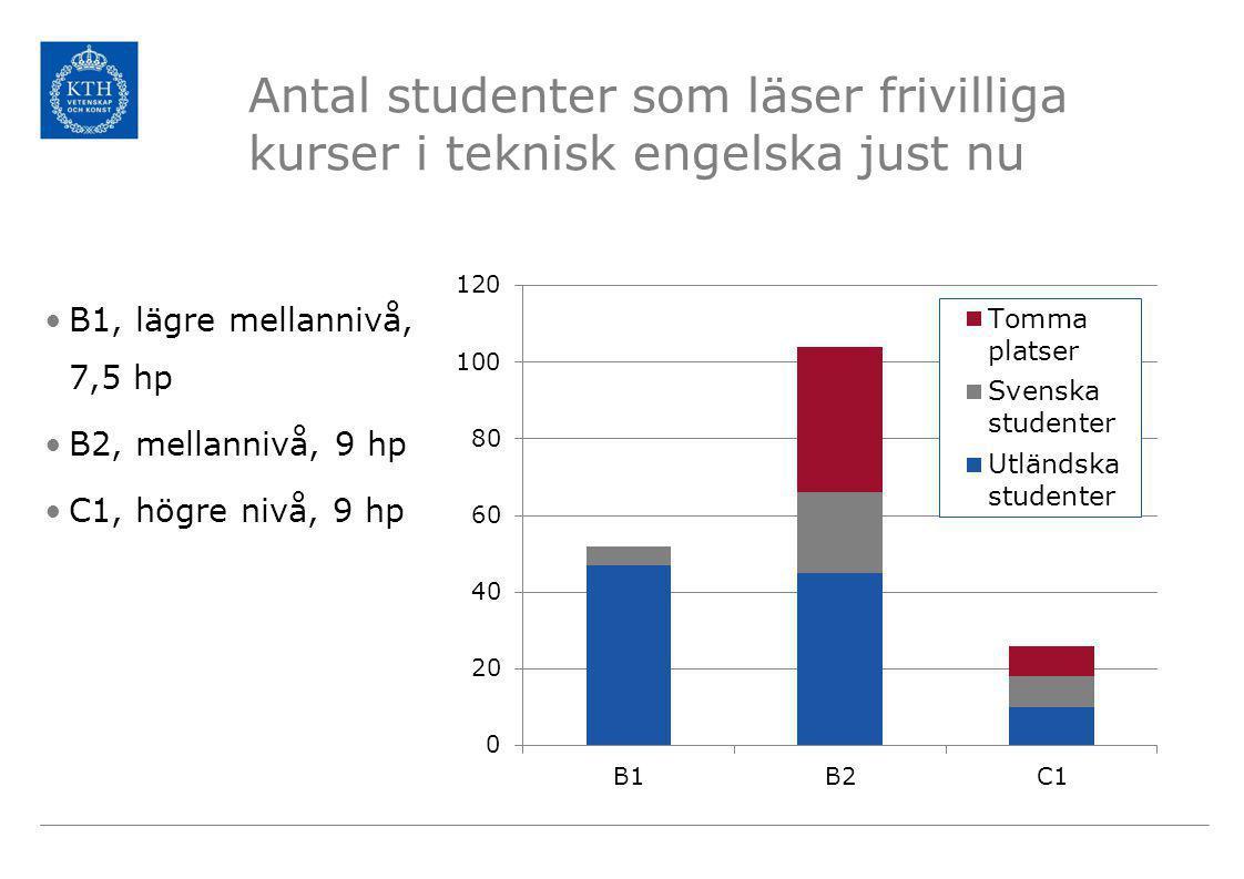 Antal studenter som läser frivilliga kurser i teknisk engelska just nu •B1, lägre mellannivå, 7,5 hp •B2, mellannivå, 9 hp •C1, högre nivå, 9 hp