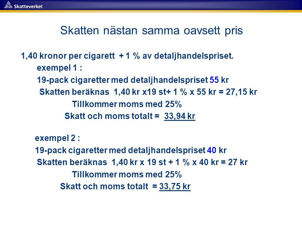 Skatten nästan samma oavsett pris 1,40 kronor per cigarett + 1 % av detaljhandelspriset. exempel 1 : 19-pack cigaretter med detaljhandelspriset 55 kr