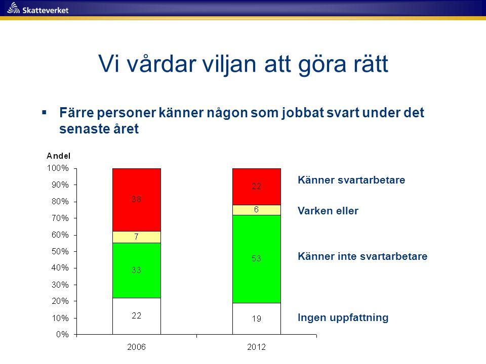 Kontroll av oredovisade inkomster ska motverka illojal konkurrens Eva Björklund nationell samordnare, oredovisade inkomster