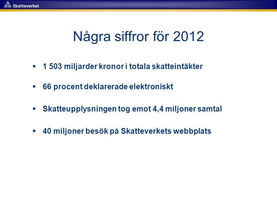 Några siffror för 2012  1 503 miljarder kronor i totala skatteintäkter  66 procent deklarerade elektroniskt  Skatteupplysningen tog emot 4,4 miljon