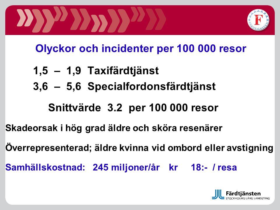 Olyckor och incidenter per 100 000 resor 1,5 – 1,9 Taxifärdtjänst 3,6 – 5,6 Specialfordonsfärdtjänst Snittvärde 3.2 per 100 000 resor Skadeorsak i hög