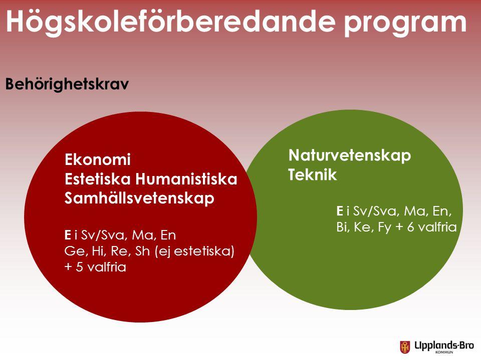 Ekonomi Estetiska Humanistiska Samhällsvetenskap E i Sv/Sva, Ma, En Ge, Hi, Re, Sh (ej estetiska) + 5 valfria Behörighetskrav Högskoleförberedande pro
