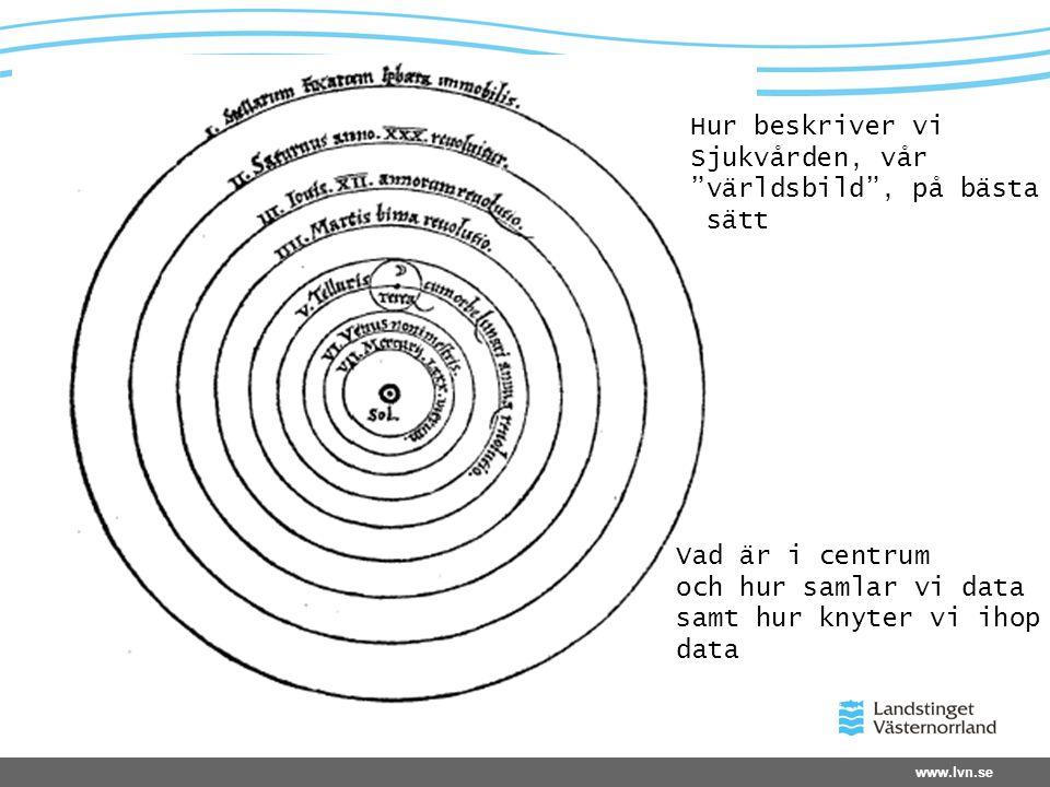 """www.lvn.se Hur beskriver vi Sjukvården, vår """"världsbild"""", på bästa sätt Vad är i centrum och hur samlar vi data samt hur knyter vi ihop data"""