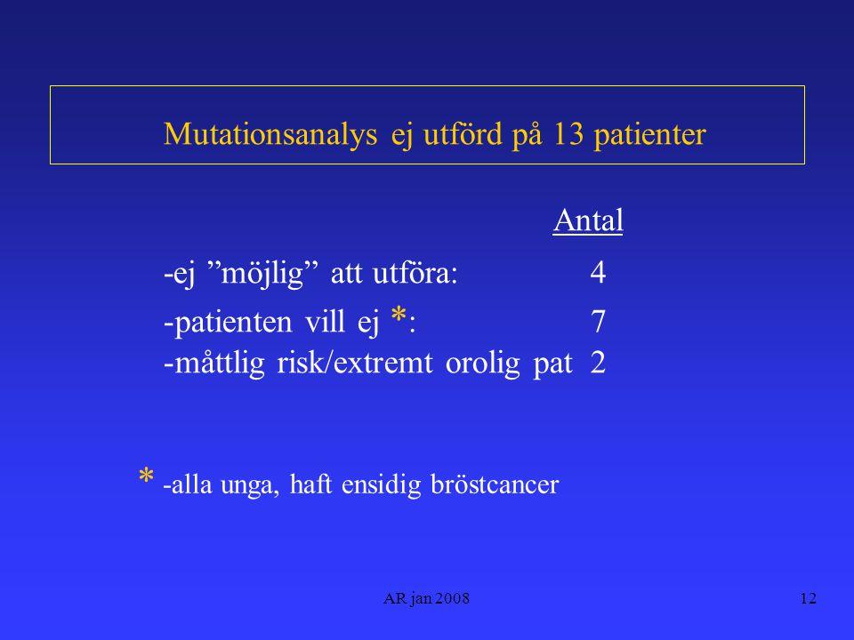 AR jan 200812 Mutationsanalys ej utförd på 13 patienter Antal -ej möjlig att utföra:4 -patienten vill ej * :7 -måttlig risk/extremt orolig pat2 * -alla unga, haft ensidig bröstcancer