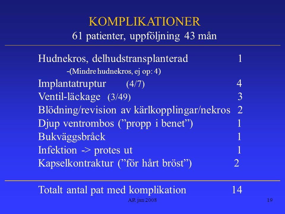 AR jan 200819 KOMPLIKATIONER 61 patienter, uppföljning 43 mån Hudnekros, delhudstransplanterad1 - (Mindre hudnekros, ej op: 4) Implantatruptur (4/7) 4 Ventil-läckage (3/49) 3 Blödning/revision av kärlkopplingar/nekros 2 Djup ventrombos ( propp i benet ) 1 Bukväggsbråck 1 Infektion -> protes ut 1 Kapselkontraktur ( för hårt bröst ) 2 Totalt antal pat med komplikation 14