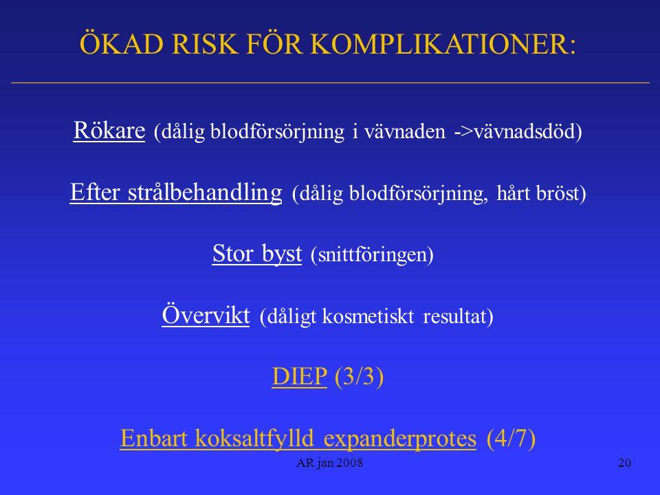 AR jan 200820 ÖKAD RISK FÖR KOMPLIKATIONER: Rökare (dålig blodförsörjning i vävnaden ->vävnadsdöd) Efter strålbehandling (dålig blodförsörjning, hårt bröst) Stor byst (snittföringen) Övervikt (dåligt kosmetiskt resultat) DIEP (3/3) Enbart koksaltfylld expanderprotes (4/7)