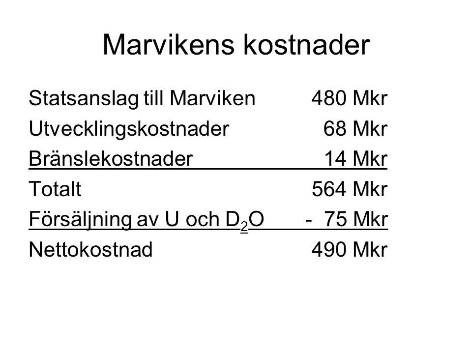 Marvikens kostnader Statsanslag till Marviken 480 Mkr Utvecklingskostnader 68 Mkr Bränslekostnader 14 Mkr Totalt564 Mkr Försäljning av U och D 2 O - 75 Mkr Nettokostnad490 Mkr