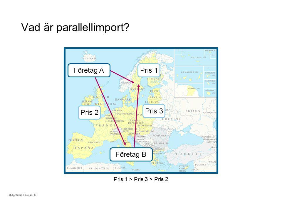 Pris 1 > Pris 3 > Pris 2 Vad är parallellimport.