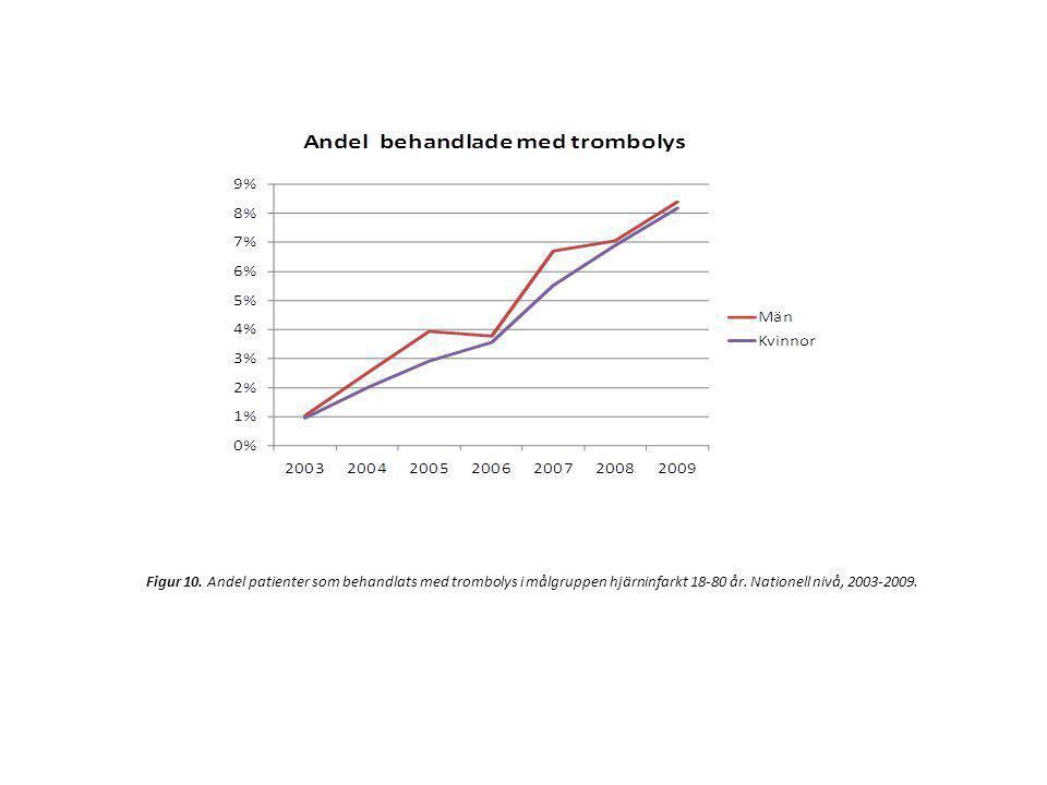 Figur 10. Andel patienter som behandlats med trombolys i målgruppen hjärninfarkt 18-80 år. Nationell nivå, 2003-2009.