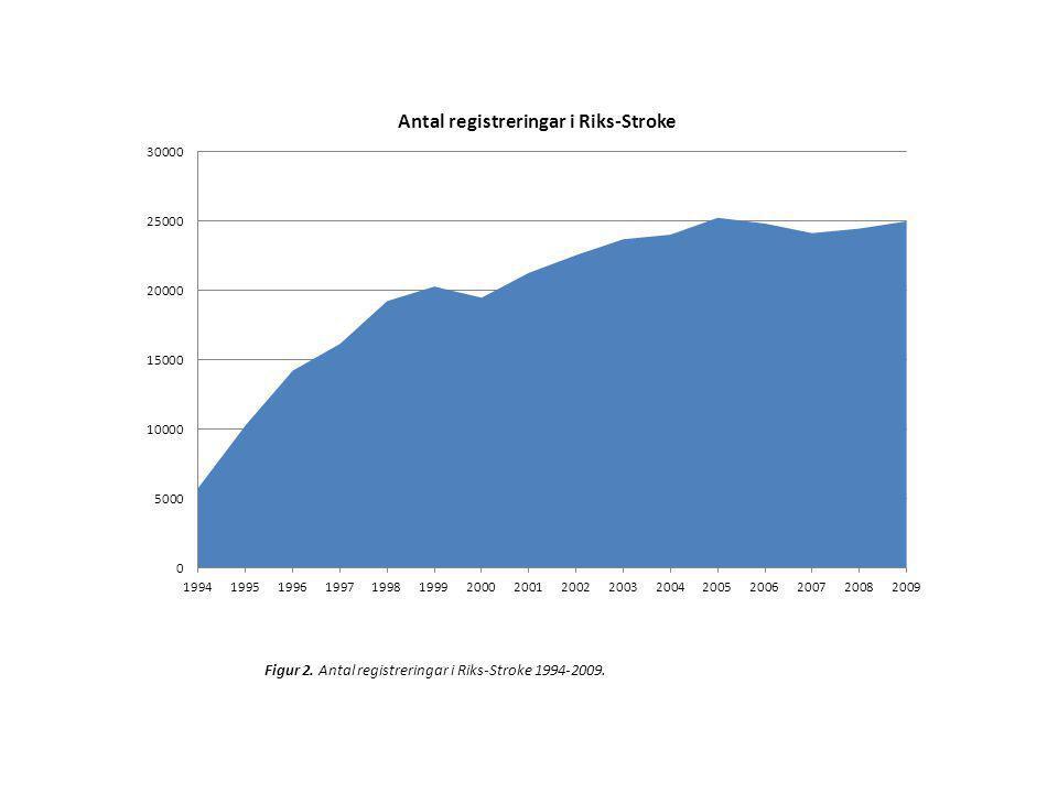 13,1 - 14,5 14,6 - 18,2 18,3 - 21,6 21,7 - 24,5 24,6 - 27,7 Andel ADL-beroende 3 månader efter stroke (%) Figur 33.