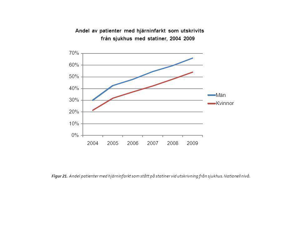 0% 10% 20% 30% 40% 50% 60% 70% 200420052006200720082009 Män Kvinnor Andel av patienter med hjärninfarkt som utskrivits från sjukhus med statiner, 2004