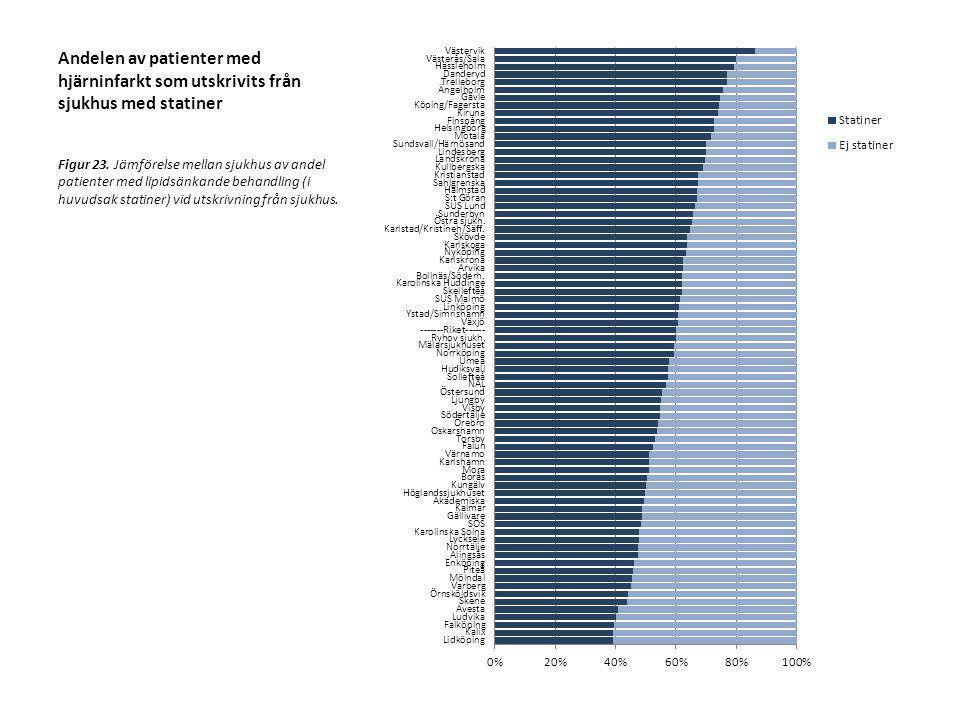 Andelen av patienter med hjärninfarkt som utskrivits från sjukhus med statiner Figur 23. Jämförelse mellan sjukhus av andel patienter med lipidsänkand