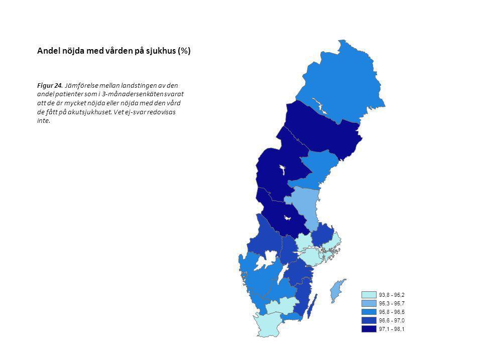 93,8 - 95,2 95,3 - 95,7 95,8 - 96,5 96,6 - 97,0 97,1 - 98,1 Andel nöjda med vården på sjukhus (%) Figur 24. Jämförelse mellan landstingen av den andel