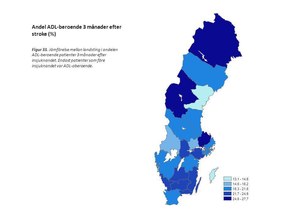 13,1 - 14,5 14,6 - 18,2 18,3 - 21,6 21,7 - 24,5 24,6 - 27,7 Andel ADL-beroende 3 månader efter stroke (%) Figur 33. Jämförelse mellan landsting i ande