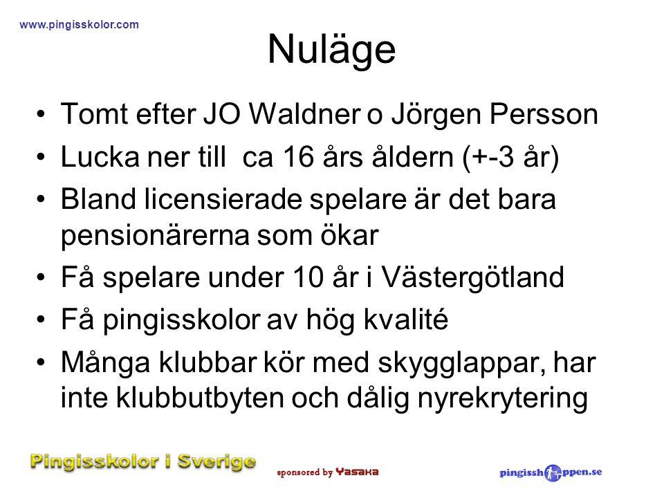 www.pingisskolor.com Nuläge •Tomt efter JO Waldner o Jörgen Persson •Lucka ner till ca 16 års åldern (+-3 år) •Bland licensierade spelare är det bara