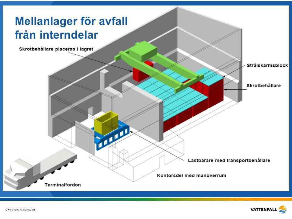 © Forsmarks Kraftgrupp AB Slutfras! Mellanlager för avfall från interndelar
