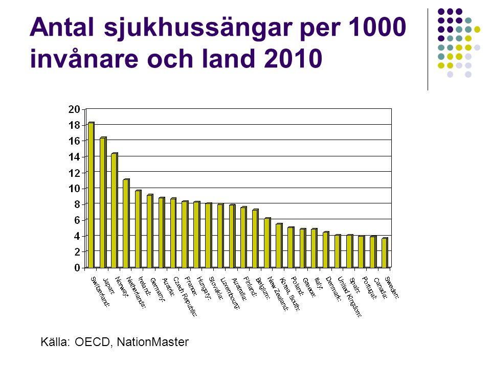 Antal sjukhussängar per 1000 invånare och land 2010 Källa: OECD, NationMaster