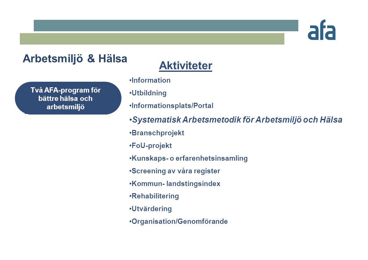 Aktiviteter Arbetsmiljö & Hälsa Två AFA-program för bättre hälsa och arbetsmiljö •Information •Utbildning •Informationsplats/Portal •Systematisk Arbet