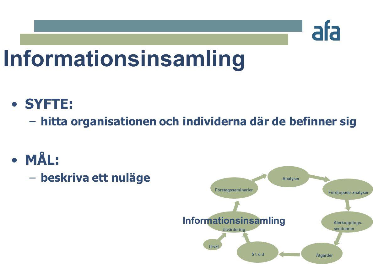 •SYFTE: –hitta organisationen och individerna där de befinner sig •MÅL: –beskriva ett nuläge Analyser Fördjupade analyser Företagsseminarier Informati