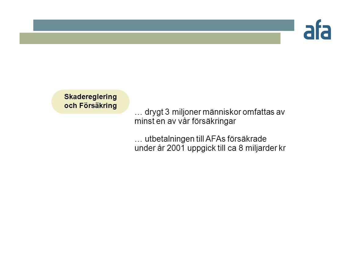 Skadereglering och Försäkring … drygt 3 miljoner människor omfattas av minst en av vår försäkringar … utbetalningen till AFAs försäkrade under år 2001