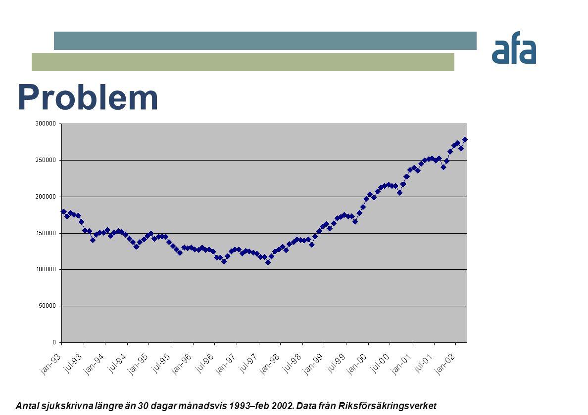 Antal sjukskrivna längre än 30 dagar månadsvis 1993–feb 2002. Data från Riksförsäkringsverket Problem