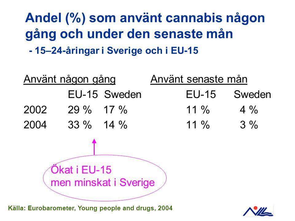 Andel (%) som använt cannabis någon gång och under den senaste mån - 15–24-åringar i Sverige och i EU-15 Använt någon gång Använt senaste mån EU-15 SwedenEU-15 Sweden 200229 % 17 %11 % 4 % 200433 % 14 %11 % 3 % Källa: Eurobarometer, Young people and drugs, 2004 Ökat i EU-15 men minskat i Sverige