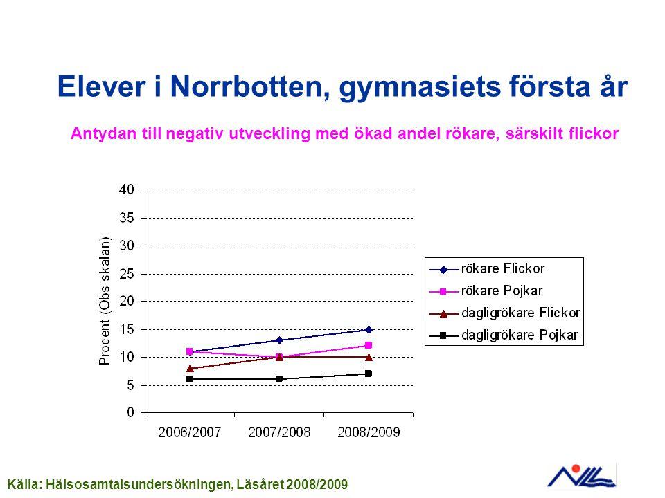 Elever i Norrbotten, gymnasiets första år Antydan till negativ utveckling med ökad andel rökare, särskilt flickor Källa: Hälsosamtalsundersökningen, Läsåret 2008/2009