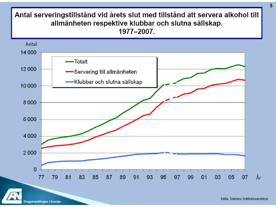 Alkoholrelaterad slutenvård bland kvinnor – ökar i de flesta åldersgrupper Källa: SoRAD per 100 000 Notera ungdomarna