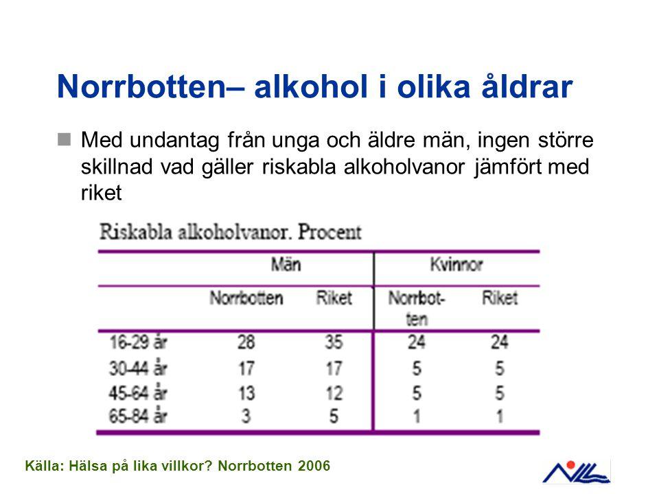 Norrbotten– alkohol i olika åldrar  Med undantag från unga och äldre män, ingen större skillnad vad gäller riskabla alkoholvanor jämfört med riket Källa: Hälsa på lika villkor.