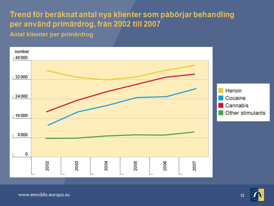 12 Trend för beräknat antal nya klienter som påbörjar behandling per använd primärdrog, från 2002 till 2007 Antal klienter per primärdrog