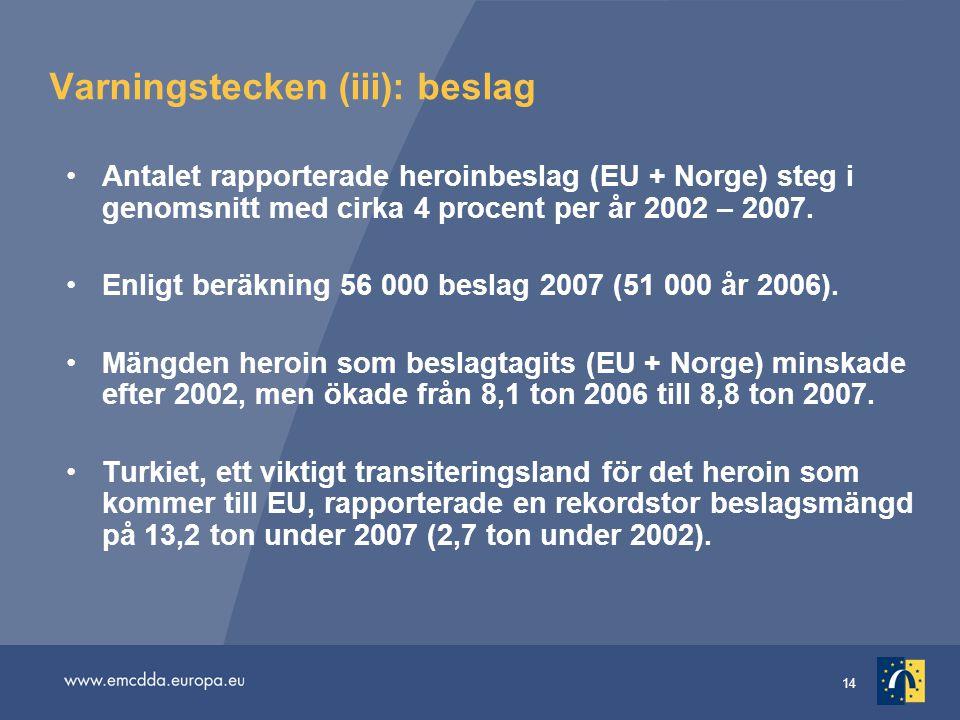 14 Varningstecken (iii): beslag •Antalet rapporterade heroinbeslag (EU + Norge) steg i genomsnitt med cirka 4 procent per år 2002 – 2007. •Enligt berä