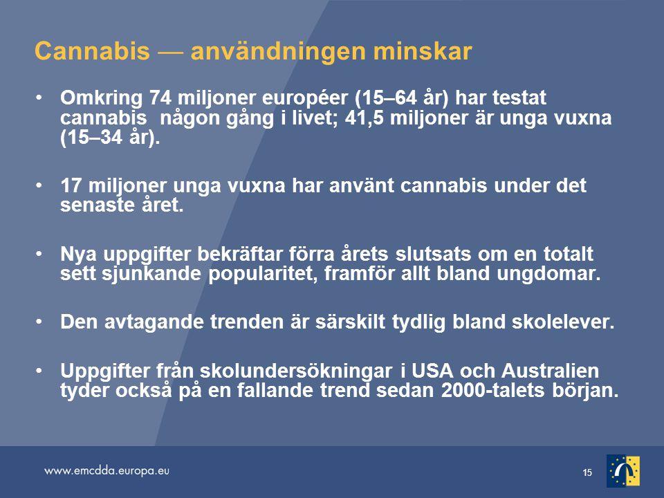 15 Cannabis — användningen minskar •Omkring 74 miljoner européer (15–64 år) har testat cannabis någon gång i livet; 41,5 miljoner är unga vuxna (15–34