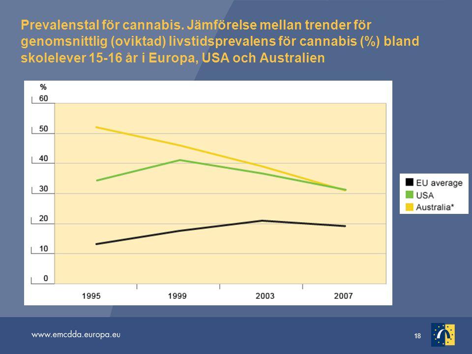 18 Prevalenstal för cannabis. Jämförelse mellan trender för genomsnittlig (oviktad) livstidsprevalens för cannabis (%) bland skolelever 15-16 år i Eur