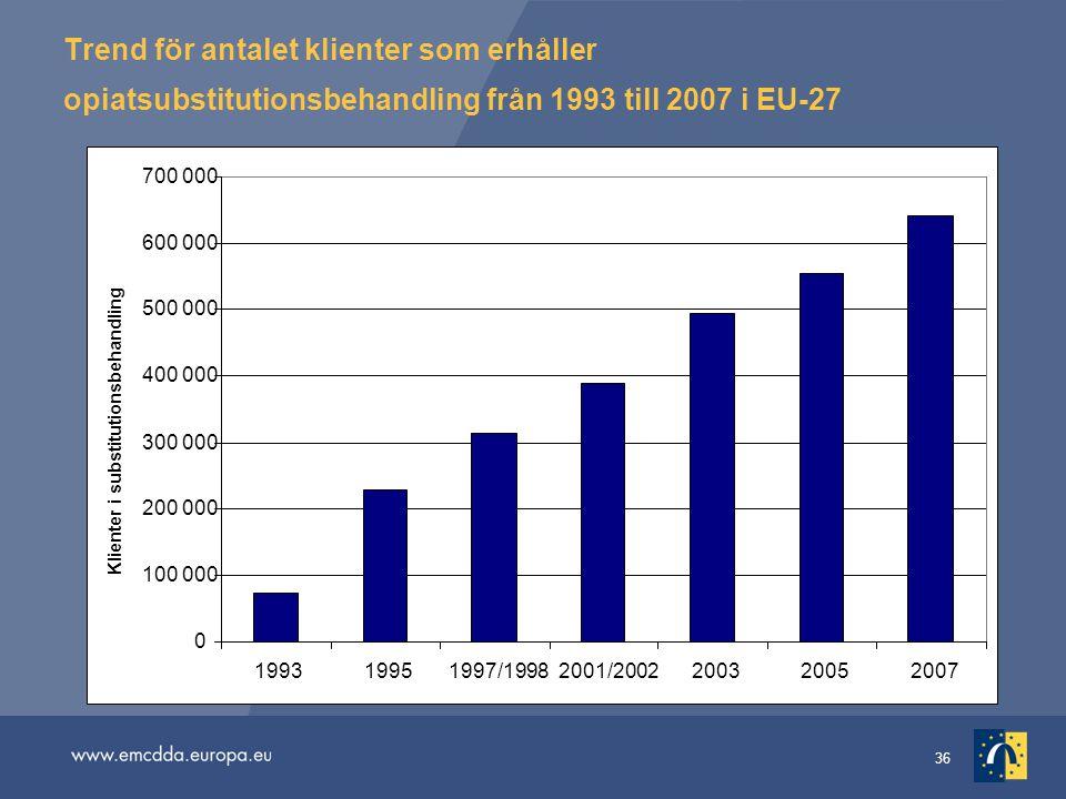 36 Trend för antalet klienter som erhåller opiatsubstitutionsbehandling från 1993 till 2007 i EU-27 0 100 000 200 000 300 000 400 000 500 000 600 000
