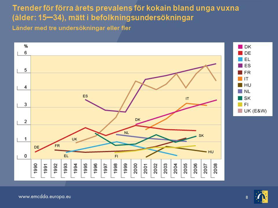 8 Trender för förra årets prevalens för kokain bland unga vuxna (ålder: 15 – 34), mätt i befolkningsundersökningar Länder med tre undersökningar eller